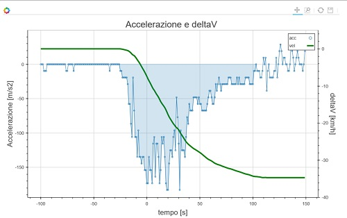 Grafico accelerazione - deltaV